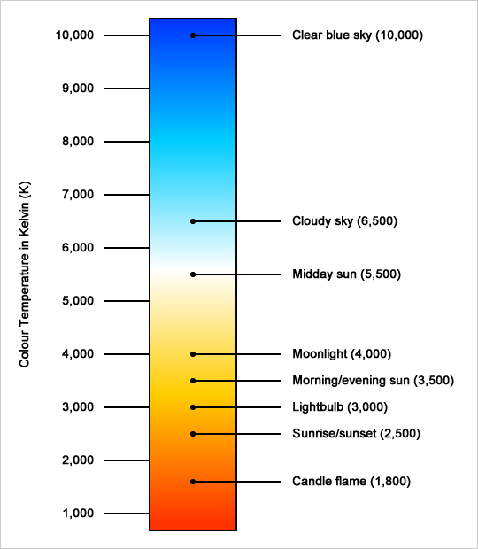 Led Vs Hid likewise A  parison Of Light Fixture Output And Photometrics Part Two Hmi Lights moreover Choosing Light Bulb Art Studio as well BGlnaHQtYnVsYi10eXBlLWNvbXBhcmlzb24tY2hhcnQ besides Energy Maintenance Savings With Led Lighting. on lumen equivalent chart