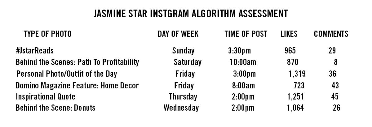 Instagram Algorithm Assessment
